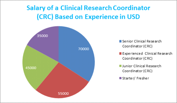 Clinical Research Coordinator (CRC) Salary Structure